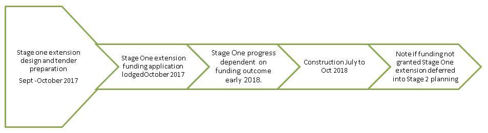 Flow diagram - Stage 1 ext